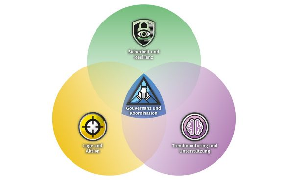 aktionsplan für cyber-defence