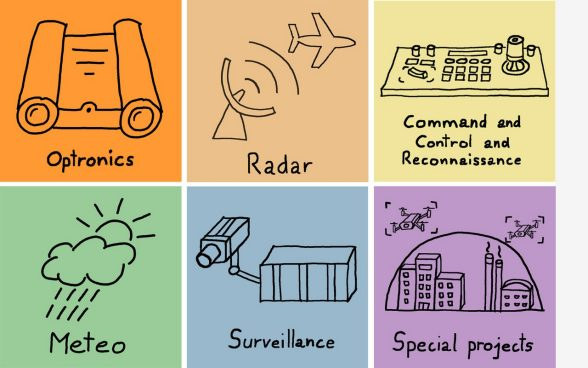 Some important keywords on Commerce Command and Control and Reconnaissance Systems. Symbols of team culture, contracts, security, procurement law, innovation, tailored services and customers.