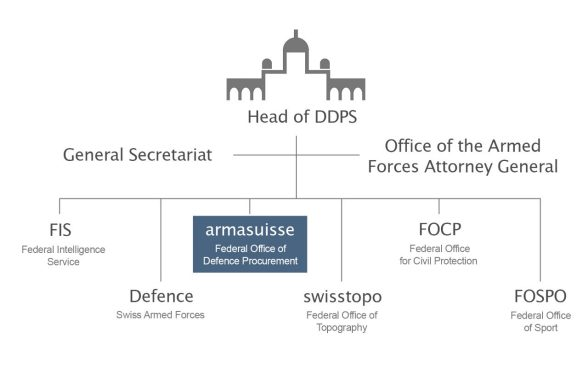 Position armasuisse within DDPS